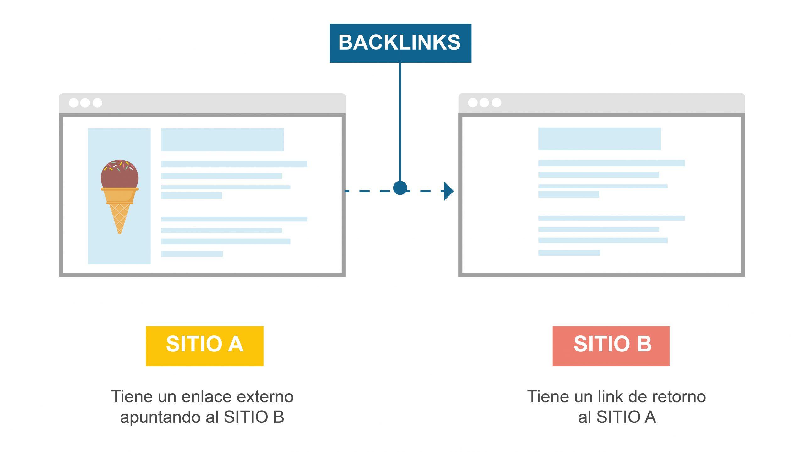 Backlinks salen del sitio de referencia a nuestro sitio web